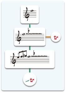rCsMm: seminario de acordeón: Curso 2014/15: ficha de trabajo: Digitación: patrones melódicos: